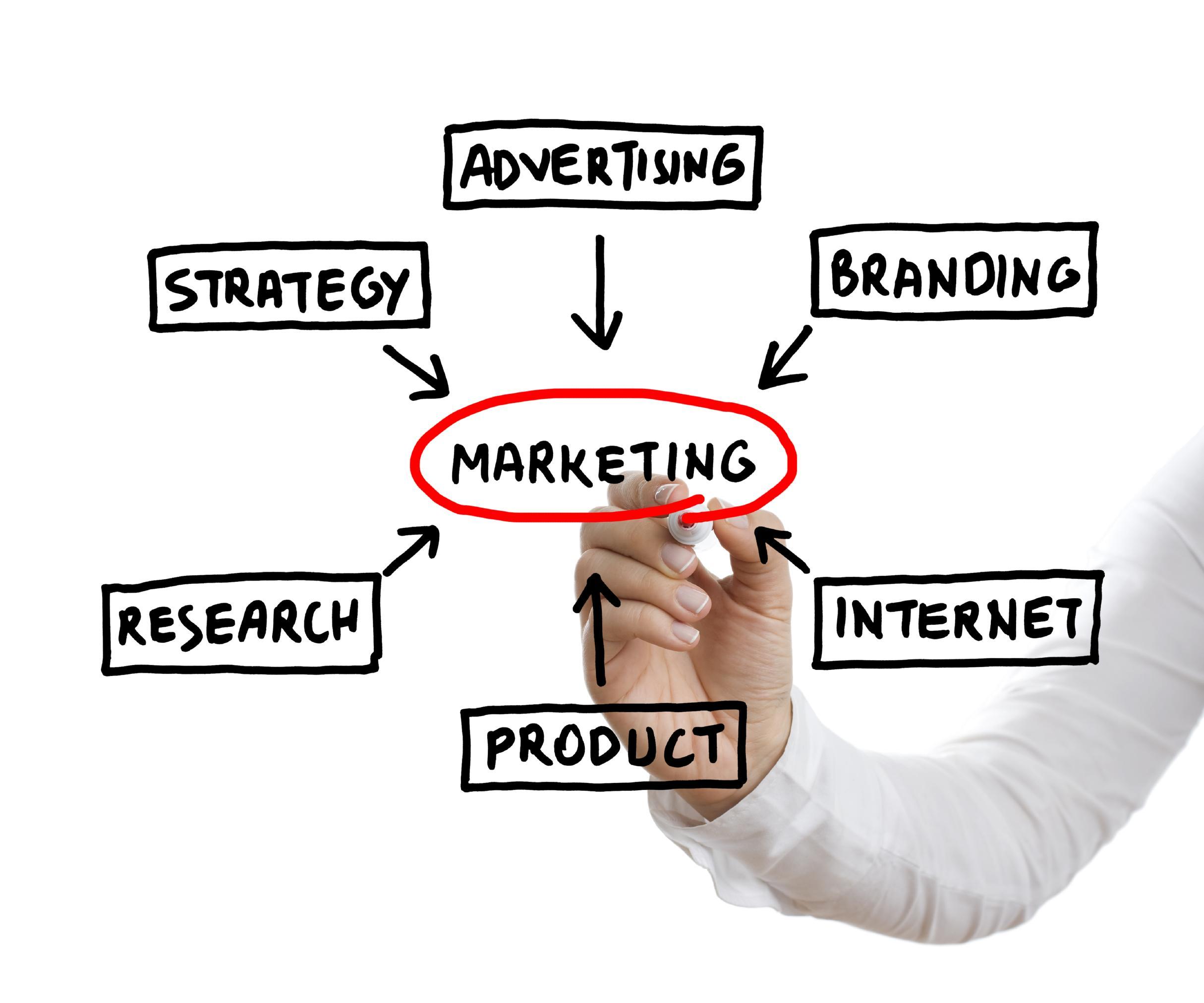 free marketing, social media,  startup marketing, free ways to market